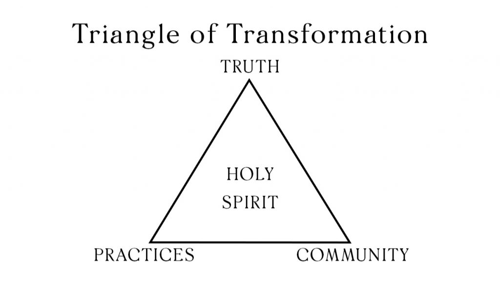 Triangle of Transformation